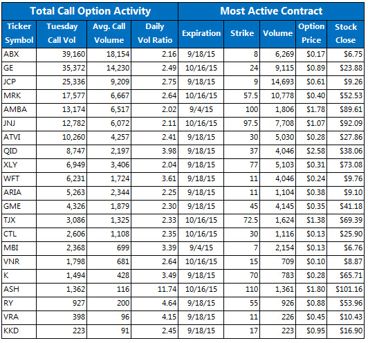Aci stock options