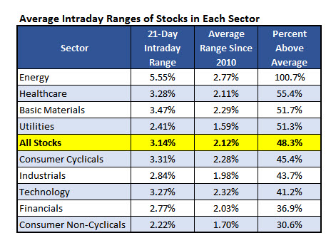 Volatile stocks with weekly options
