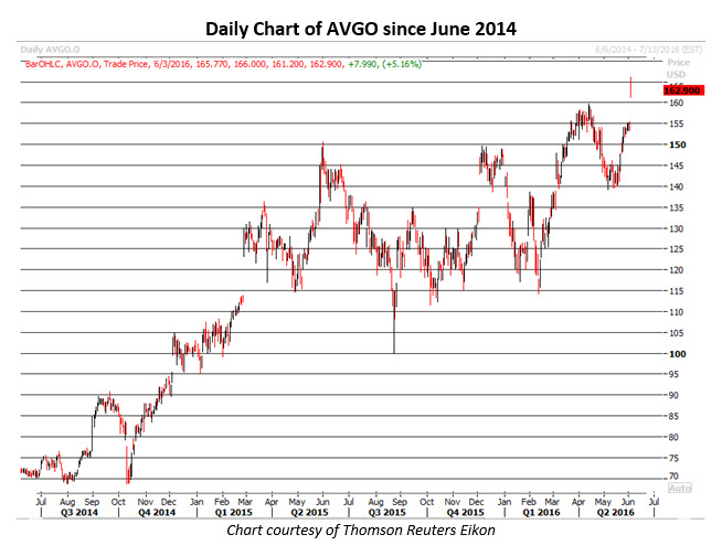 Avgo stock options