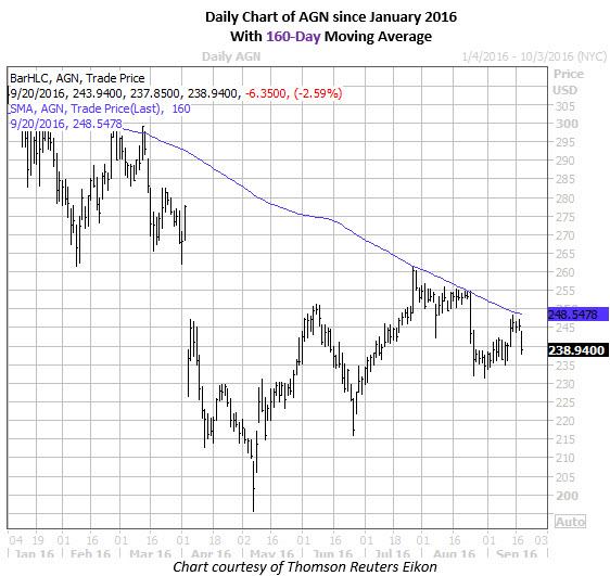 Allergan stock options