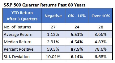CHART 2 SP Quarter returns 80 years
