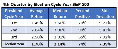 CHART 3 Election year 4th quarter