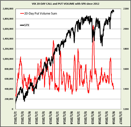 Vix option chain cboe