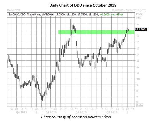 Ddd stock options