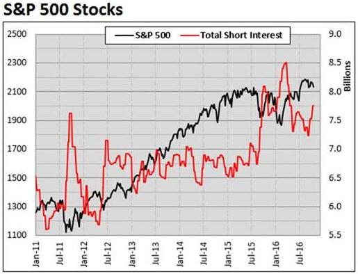 spx short interest october 26