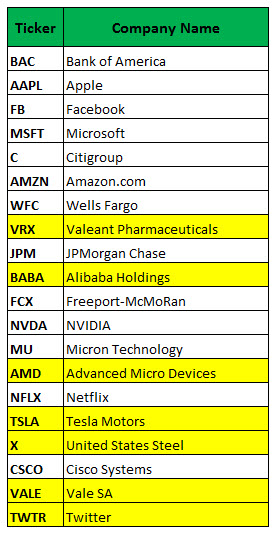 Most active stock call options