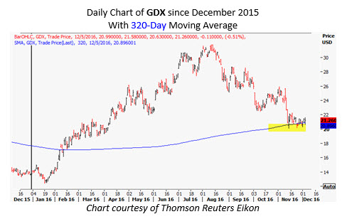 gdx daily _ dec 5