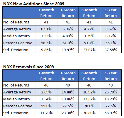 NDX Additions and Removals Returns Dec 20