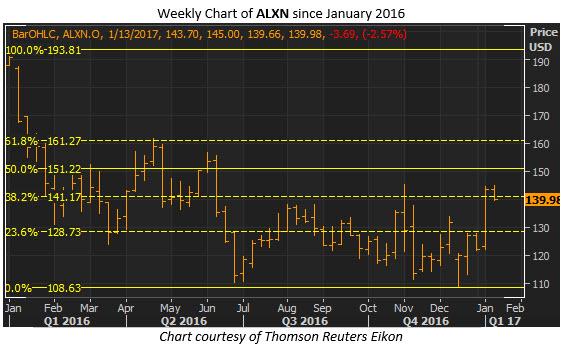 alxn weekly jan 11