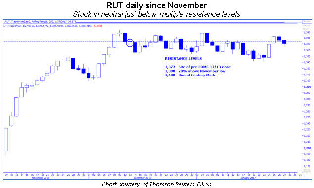 rut daily resistance levels
