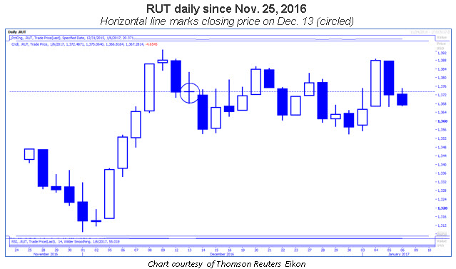rut daily since nov 2016