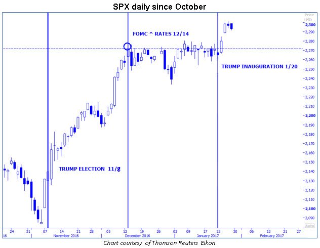 spx daily chart since october