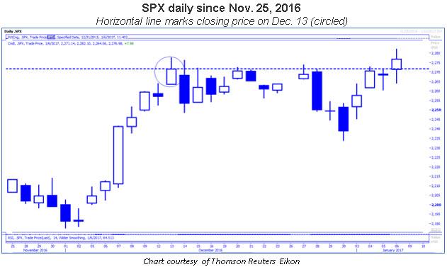 spx daily since nov 2016
