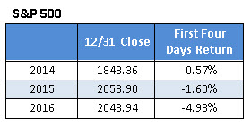 spx first four days return