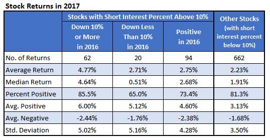 stock returns in 2017 0106