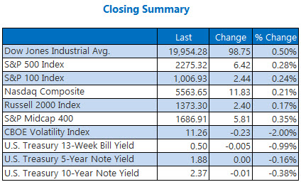 indexes closing summary jan 11