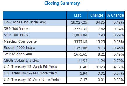 Dow Jones Industrial Average Snaps Losing Streak As Trump Swears In