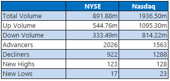 nyse and nasdaq stats jan 11