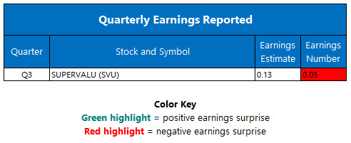 quarterly earnings jan 11