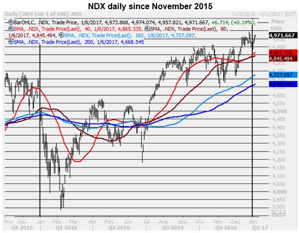 ndx daily 0106