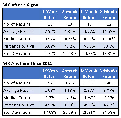 vix returns after signal 0127