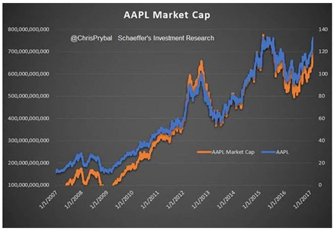 report on apples market capitalization value Amazon closes in on apple in race to $1 trillion market cap giving it a market capitalization of $893 more than the $752 billion market value of.