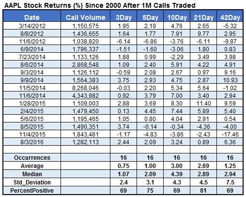 Apple stock call options