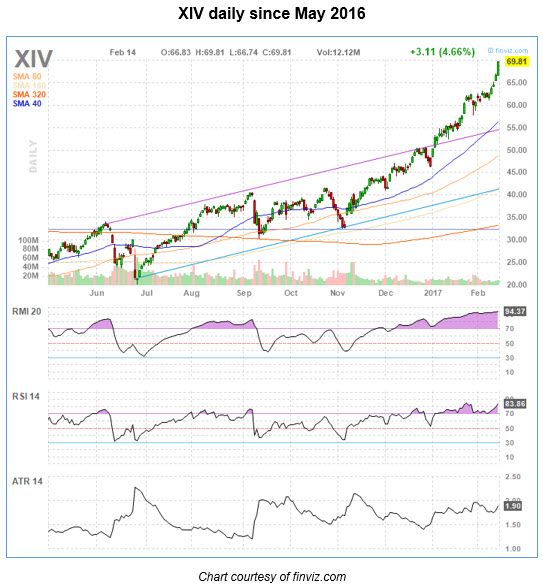 xiv daily chart 0215
