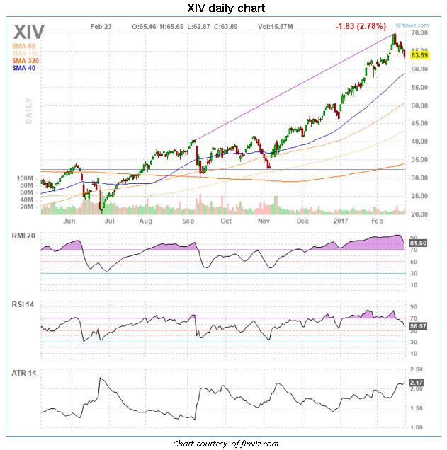 xiv daily chart 0224