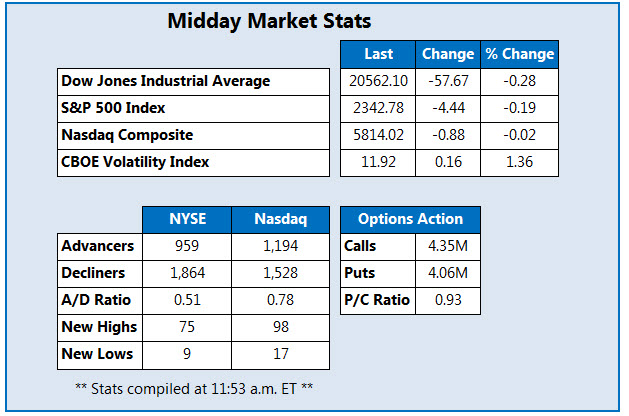 Midday Market Stats Feb 17