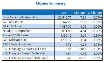 Indexes closing summary February 16