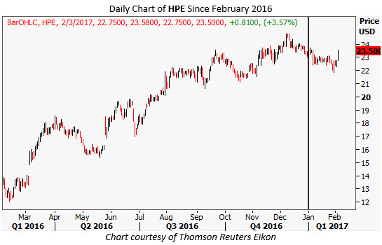 Hewlett Packard Stock Options