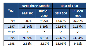 SPX and RUT returns
