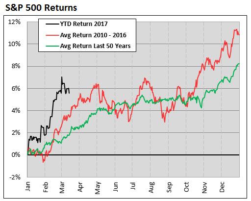 SPX chart first 50 days