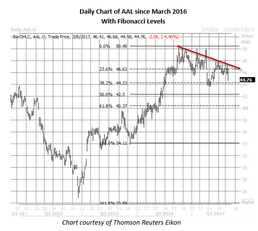 Aal stock options