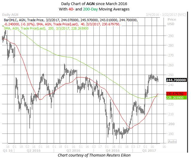 Agn stock options