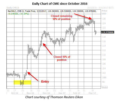 Cme stock options