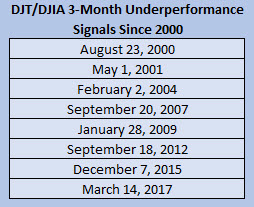 DJT underperformance signals since 2000