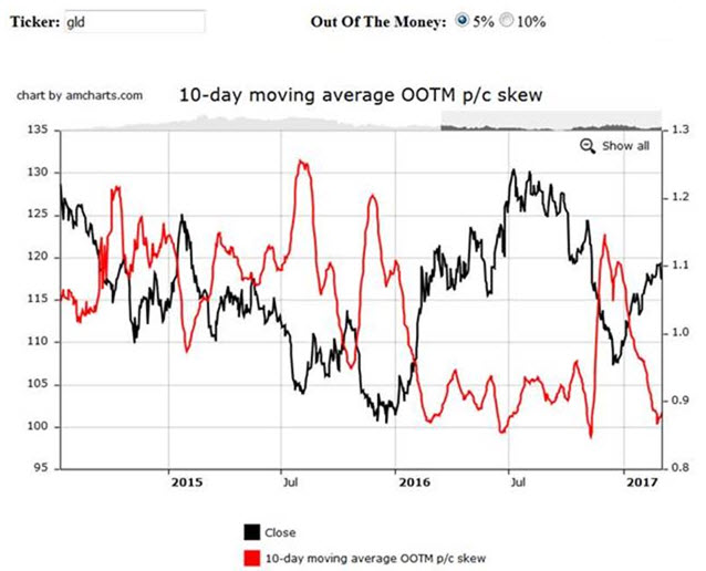 GLD implied volatility options skew chart