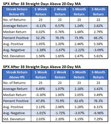 SP 500 20day returns