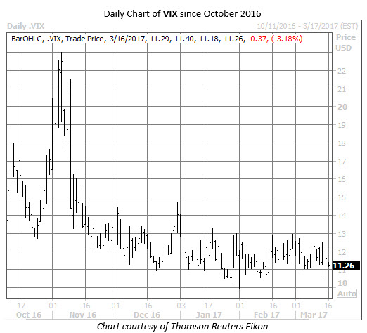 cboe volatility index (VIX) daily chart