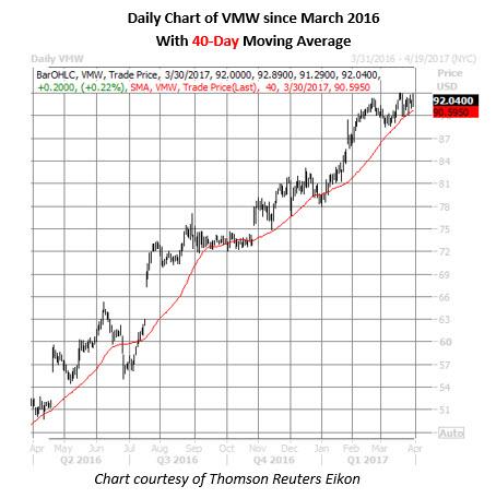 Vmware stock options