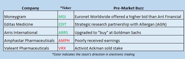 Buzz Stocks March 14