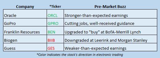 Buzz Stocks March 16