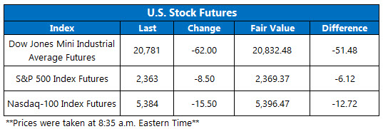 Dow Futures March 14