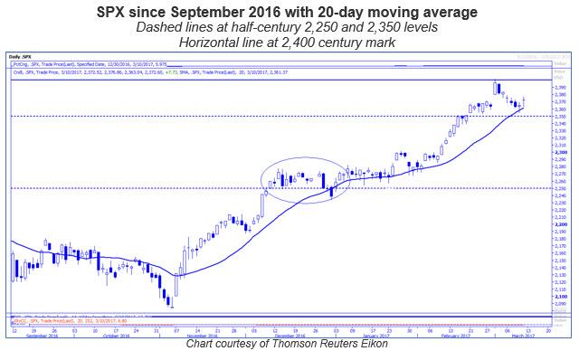 spx 20-day half century levels 0310