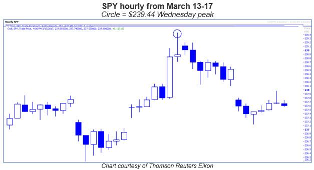 spy hourly chart 0317