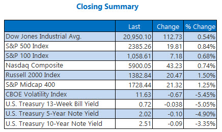 closing indexes summary march 15