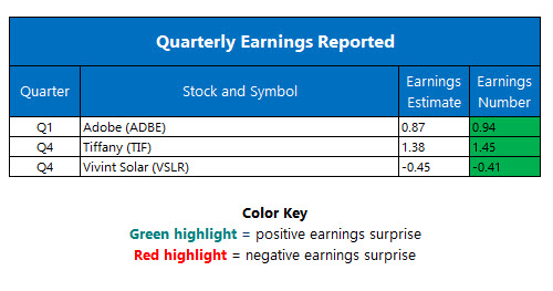 corporate earnings march 17