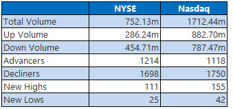 nyse and nasdaq stats march 20